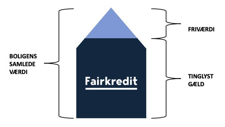 Illustration af friværdi. Fairkredit